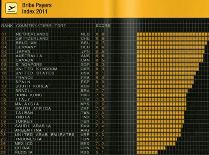 En çok rüşvet veren ülkeler sıralaması