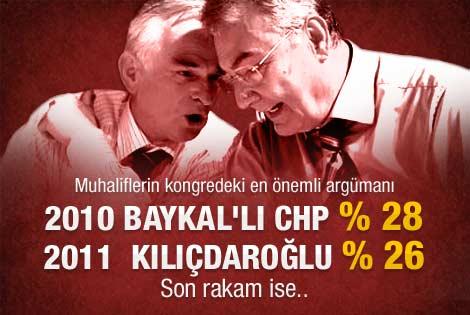 CHP'de muhaliflerin yüzünü güldüren anket