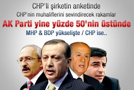 Son seçim anketinde CHP'ye kötü sürpriz