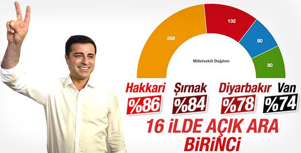 HDP 16 ilde açık ara birinci oldu