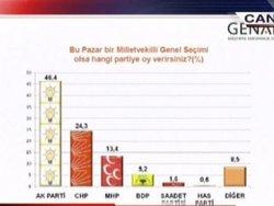 Genar'ın son seçim anketi sonuçları - izle