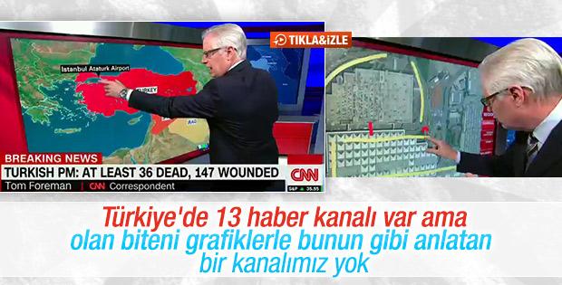 CNN saldırıyı grafik üzerinden anlattı