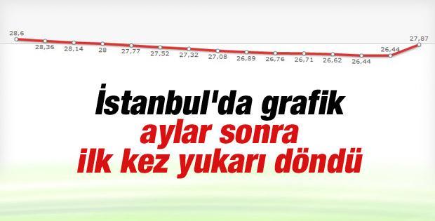 İstanbul barajlarının doluluk grafiğinde yükseliş