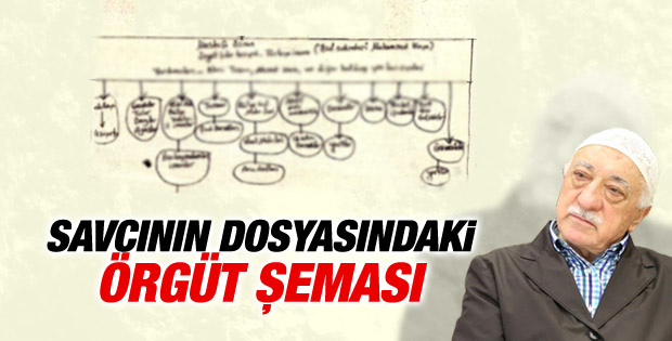 Fethullah Gülen soruşturmasında örgüt şeması çizildi