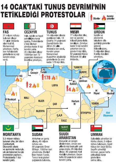 Tunus devrimi Arap dünyasında domino etkisi yaptı