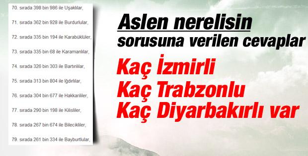 Türkiye'nin hemşehri haritası