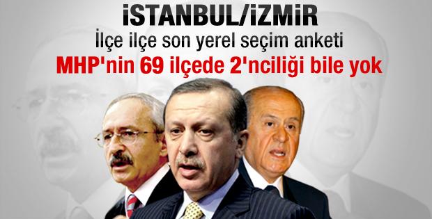 İlçe ilçe İstanbul ve İzmir'de son yerel seçim anketi