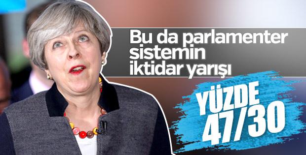 May'in partisi 8 Haziran seçimi öncesi 17 puan önde