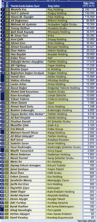 Capital'in en hayırsever 50 iş adamı listesi