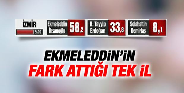 İzmir'de ilk seçim sonuçları
