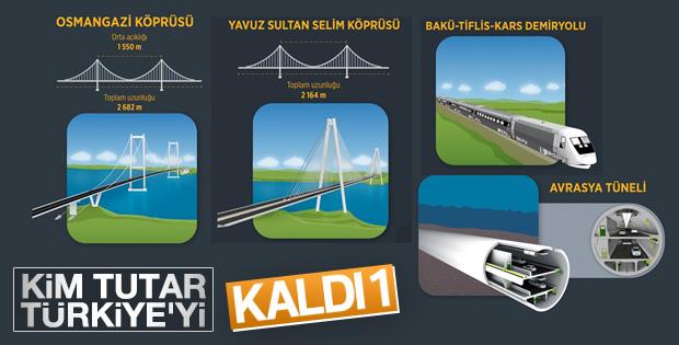 Türkiye'nin dev projeleri