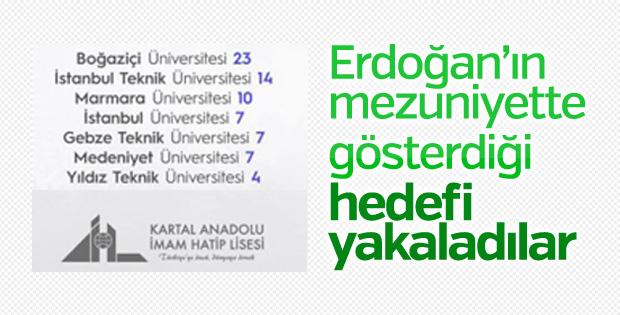 Kartal Anadolu İmam Hatip Lisesi'nin üniversite başarısı