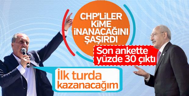 Kemal Kılıçdaroğlu, Muharrem İnce'nin oy oranını açıkladı