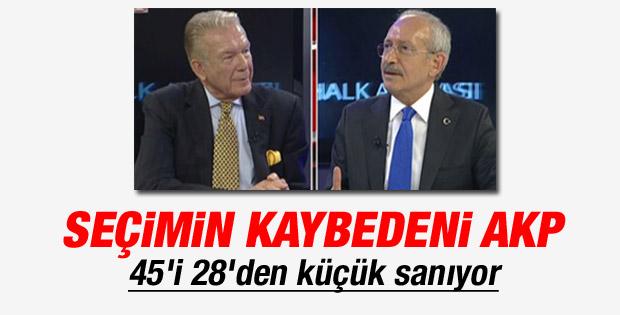Kılıçdaroğlu: AKP büyük düşüş içinde