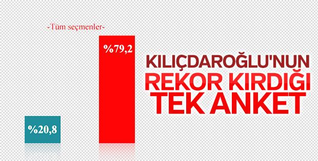 Seçmenler Kemal Kılıçdaroğlu'na güvenmiyor