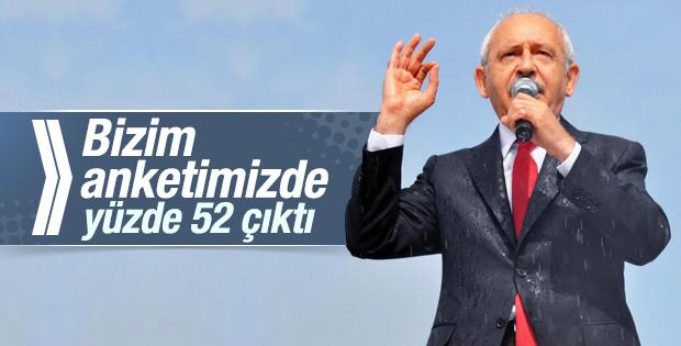 Kılıçdaroğlu: Yüzde 52 CHP'ye oy verebilirim diyor