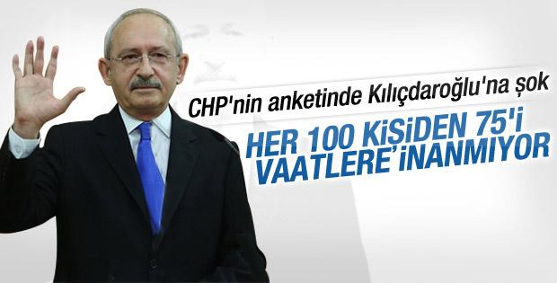 CHP anketinde CHP'nin vaatlerine inanç yüzde 20'lerde