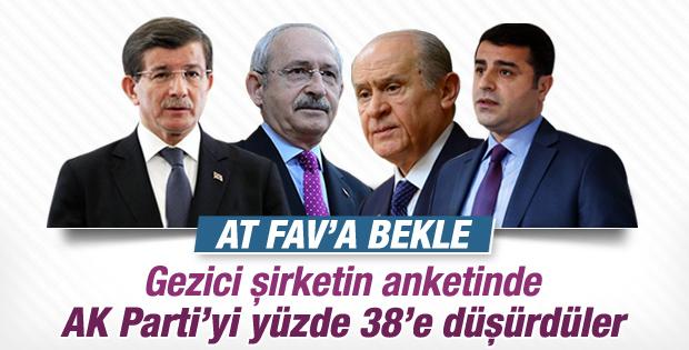 Gezici anketinde AK Parti yüzde 38'e kadar düştü