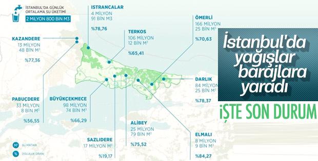 İstanbul'da barajların doluluk oranı arttı