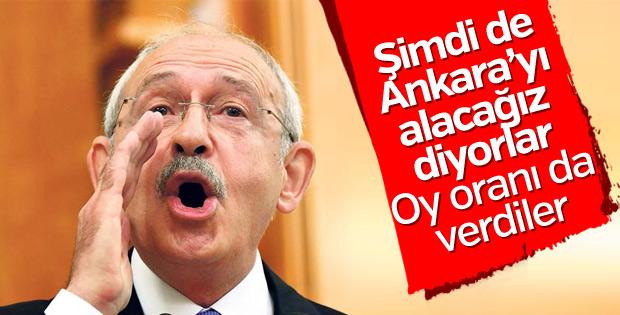 CHP, Ankara'yı yüzde 52,8'le kazanacağını düşünüyor