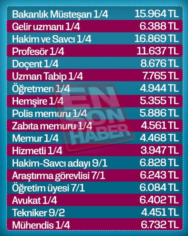 2019 yılı zamlı memur maaşları listesi