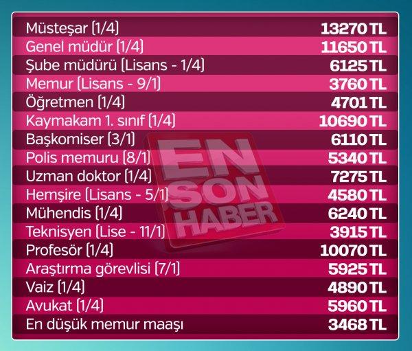 2019 ZAMLI MEMUR MAAŞLARI LİSTE