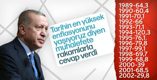 Erdoğan: Enflasyon ortalamamız yüzde 9,54