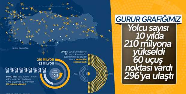 Türk havacılığının son yıllardaki yükselişi