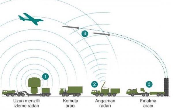 Yerli savunma sistemi SİPER için ilk adım