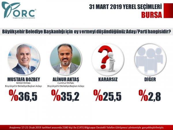 ORC'nin yerel seçim anketi