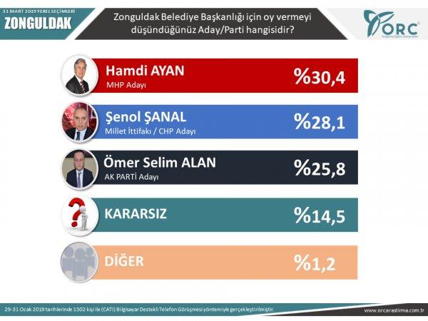 Ankara, Antalya dahil 6 ilde ORC'nin yerel seçim anketi