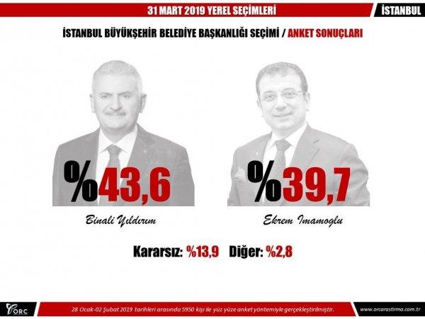 ORC'nin İstanbul anketi