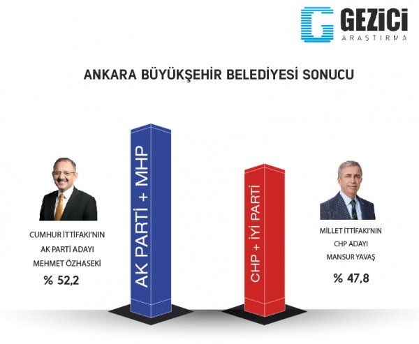 Gezici araştırmanın 31 Mart seçim anketi