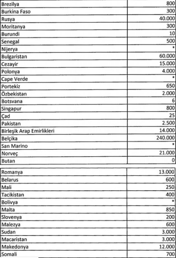 152 ülkede 5 milyon Türk vatandaşı yaşıyor!