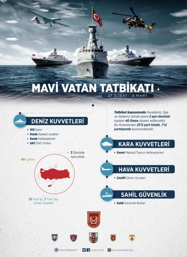 Milli Savunma Bakanlığının Mavi Vatan paylaşımı
