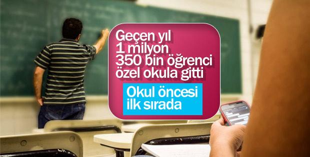 Özel okullarda 1 milyon 350 bin öğrenci eğitim aldı