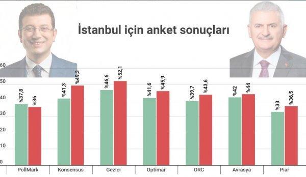 CHP'nin elindeki anket sonucu