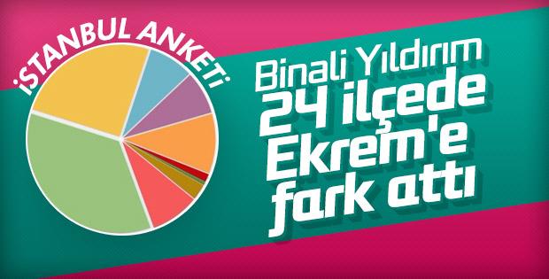 İstanbul ilçelerinin anket sonuçları