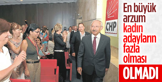 CHP'de kadın temsiliyeti yüzde 14,6'da kaldı