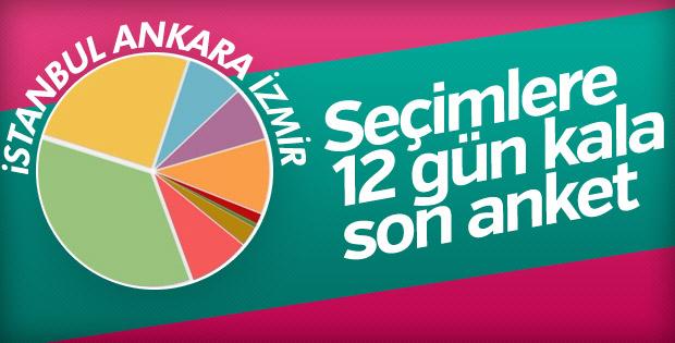 İstanbul, Ankara ve İzmir anket sonuçları açıklandı