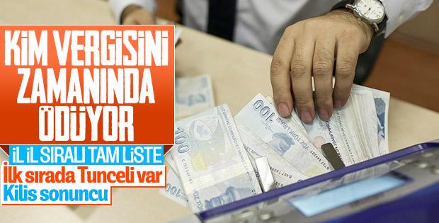 Türkiye'de şehirlerin vergi tahsilat oranları