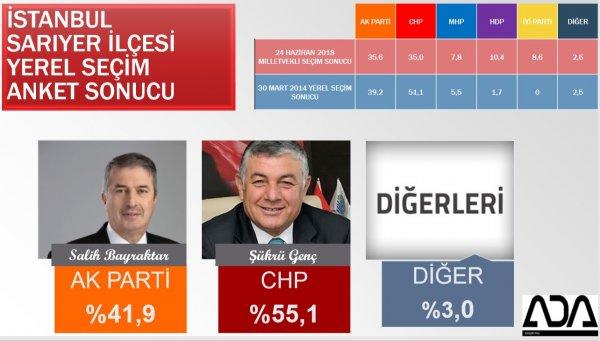 İstanbul'un ilçelerinin son anket sonuçları