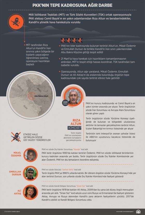 PKK elebaşlarına yönelik operasyonun ayrıntıları
