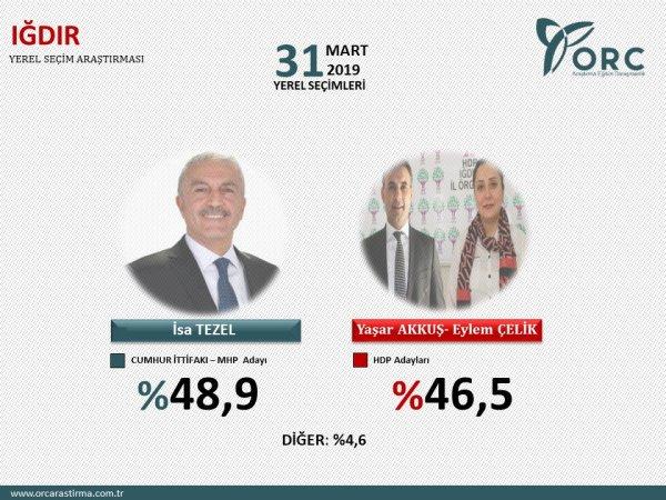 ORC´nin 31 Mart öncesi son anketi