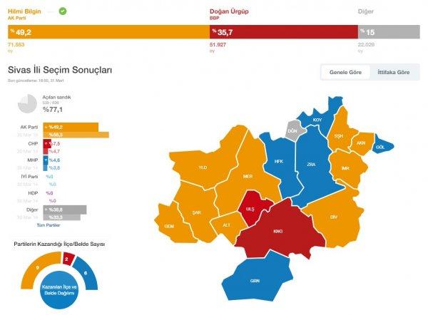 Türkiye genelinde büyükşehirlerin durumu