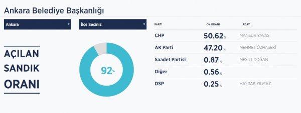 Ankara'da kazanan CHP oldu