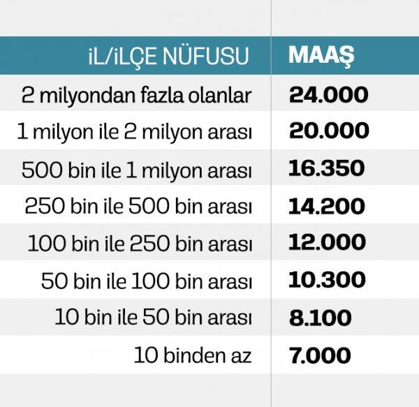 Belediye başkanlarının maaşları