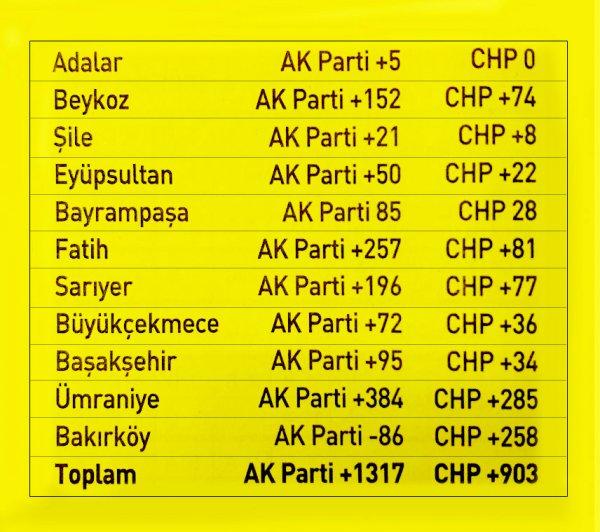 Sayım biten ilçelerde oyların dağılımı