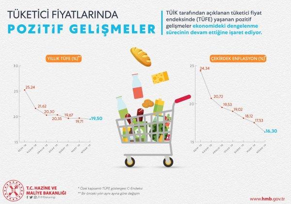 Bakan Albayrak: Enflasyon geriledi