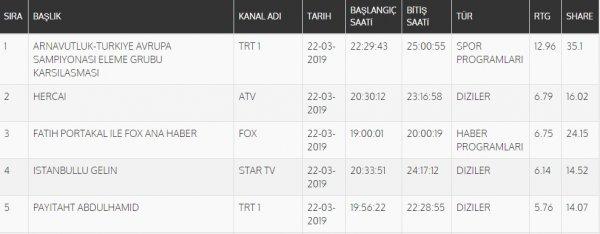 Ekrem İmamoğlu reytinglerde milli maçları geçti